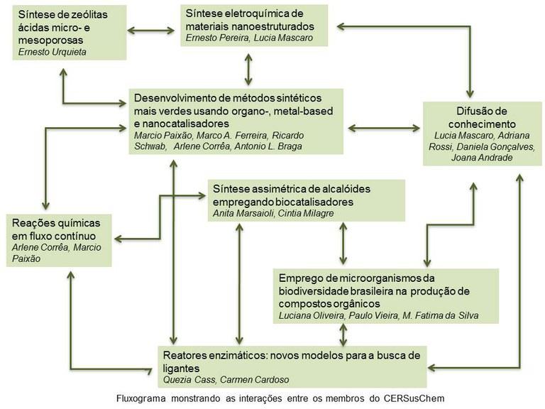 Diagrama sobre composição do CERSusChem