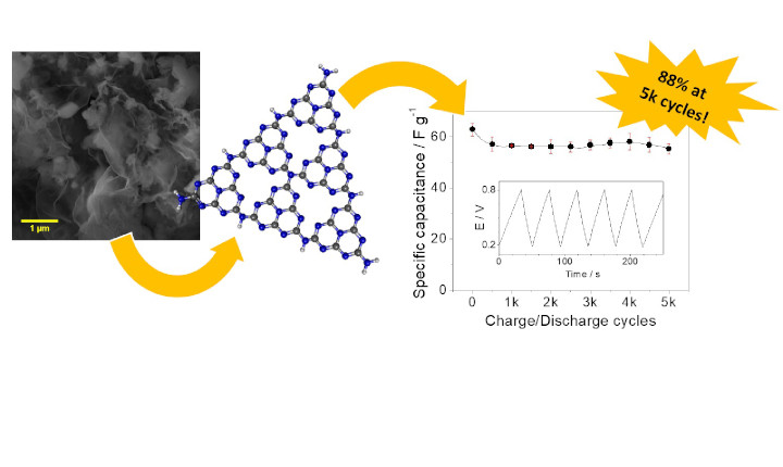 Pristine carbon nitride as active material for high-performance metal-free supercapacitors: simple, easy and cheap